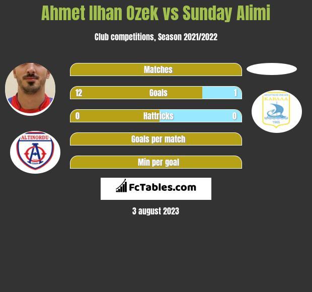 Ahmet Ilhan Ozek vs Sunday Alimi h2h player stats