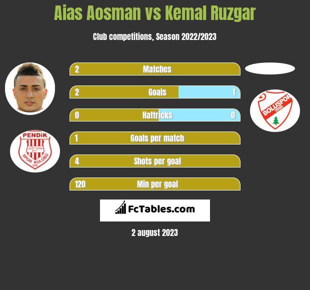 Aias Aosman vs Kemal Ruzgar h2h player stats