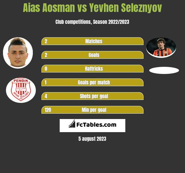 Aias Aosman vs Jewhen Selezniow h2h player stats