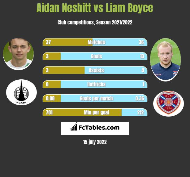 Aidan Nesbitt vs Liam Boyce h2h player stats