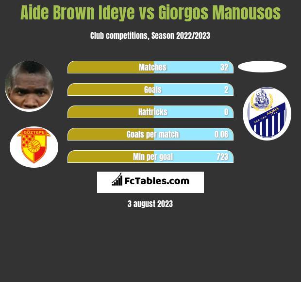Aide Brown vs Giorgos Manousos infographic
