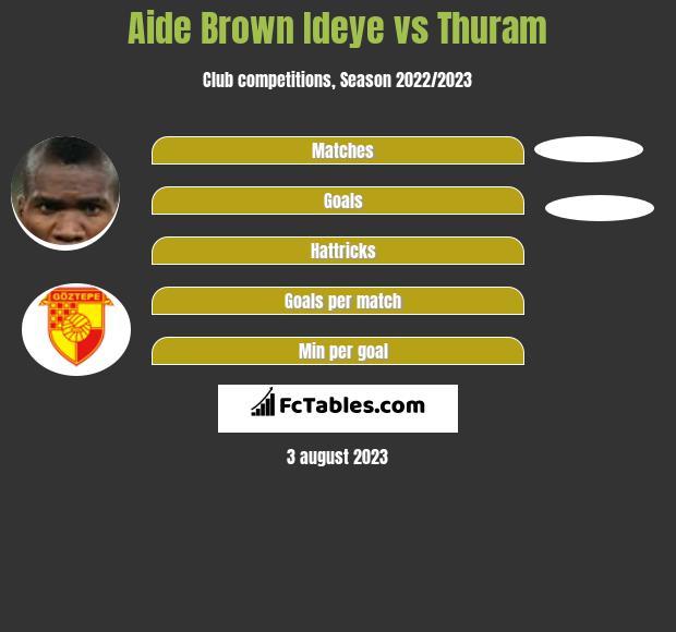 Aide Brown Ideye vs Thuram h2h player stats