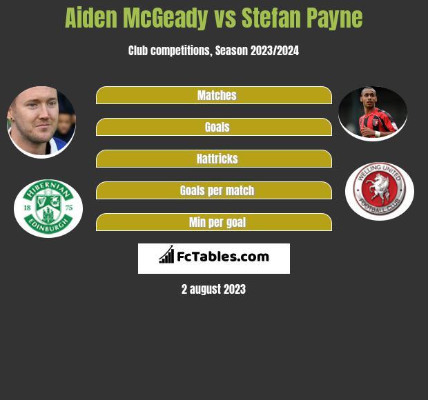 Aiden McGeady vs Stefan Payne h2h player stats