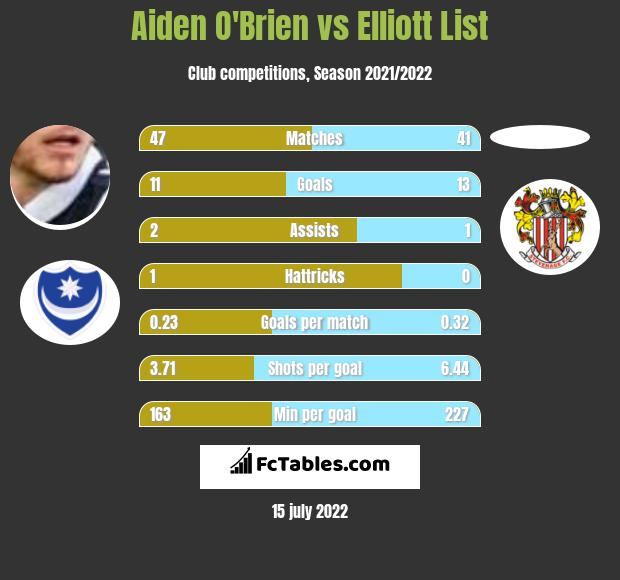 Aiden O'Brien vs Elliott List h2h player stats
