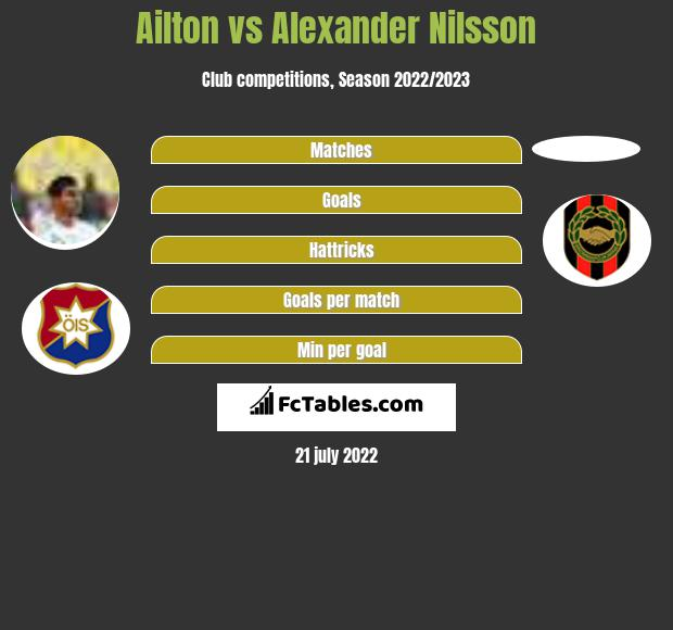 Ailton vs Alexander Nilsson infographic