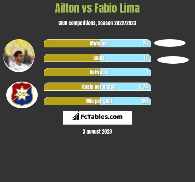 Ailton vs Fabio Lima h2h player stats