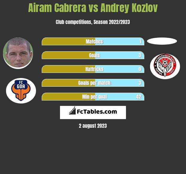 Airam Cabrera vs Andrey Kozlov h2h player stats