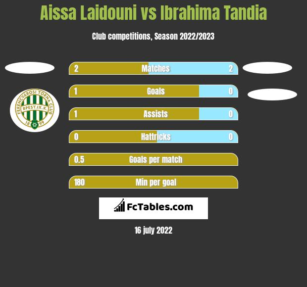 Aissa Laidouni vs Ibrahima Tandia h2h player stats