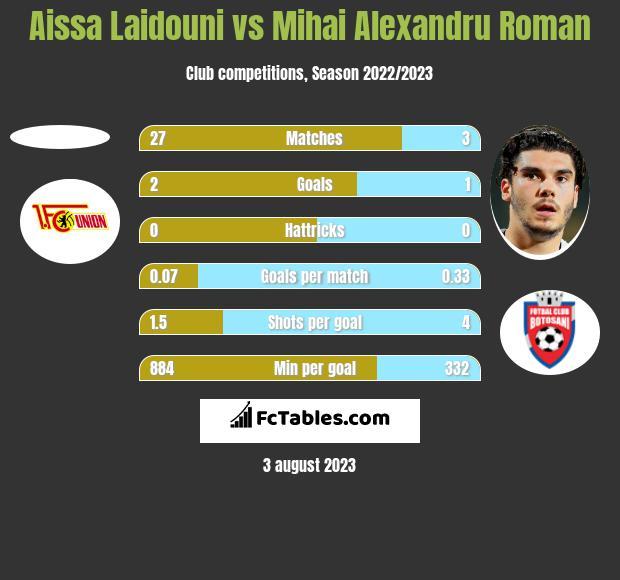 Aissa Laidouni vs Mihai Alexandru Roman h2h player stats