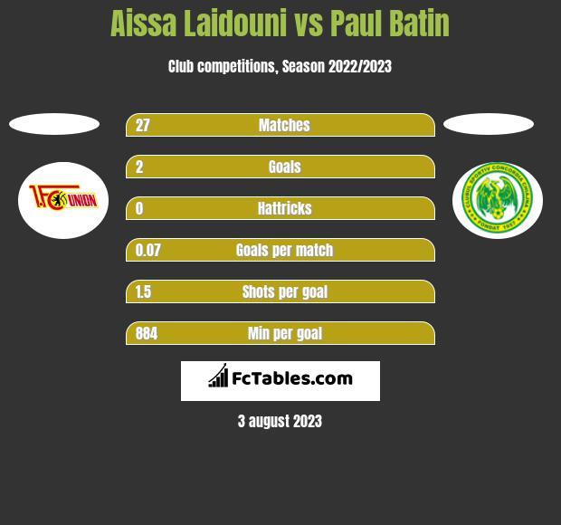 Aissa Laidouni vs Paul Batin h2h player stats