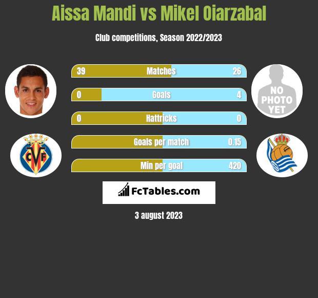Aissa Mandi vs Mikel Oiarzabal infographic