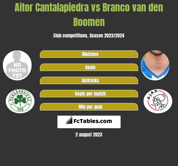 Aitor Cantalapiedra vs Branco van den Boomen h2h player stats