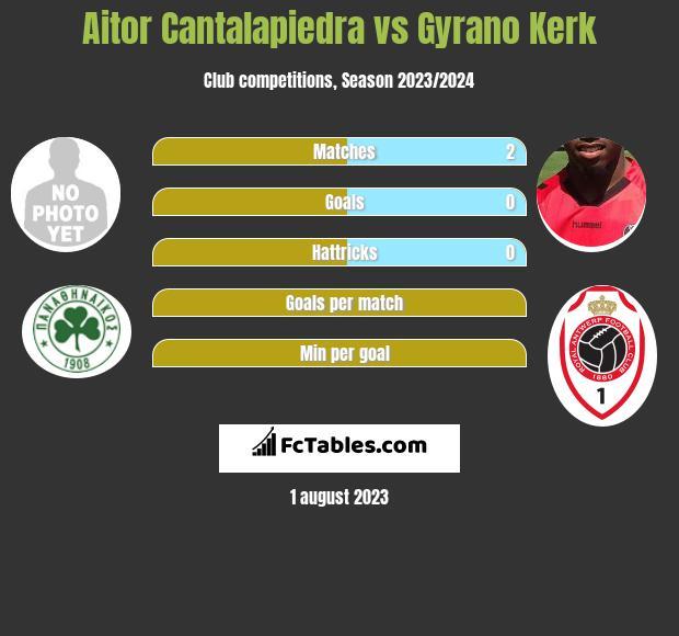 Aitor Cantalapiedra vs Gyrano Kerk h2h player stats