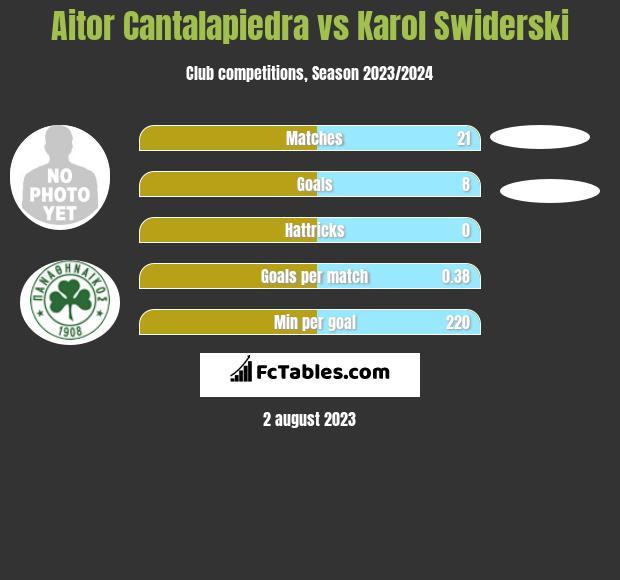 Aitor Cantalapiedra vs Karol Swiderski infographic