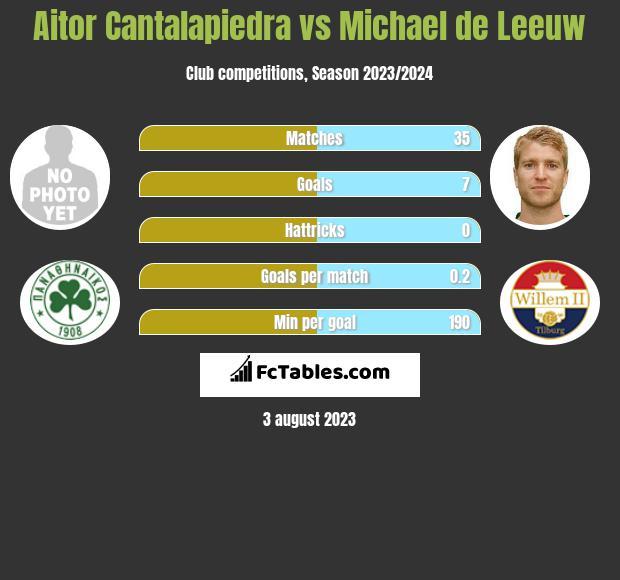 Aitor Cantalapiedra vs Michael de Leeuw h2h player stats