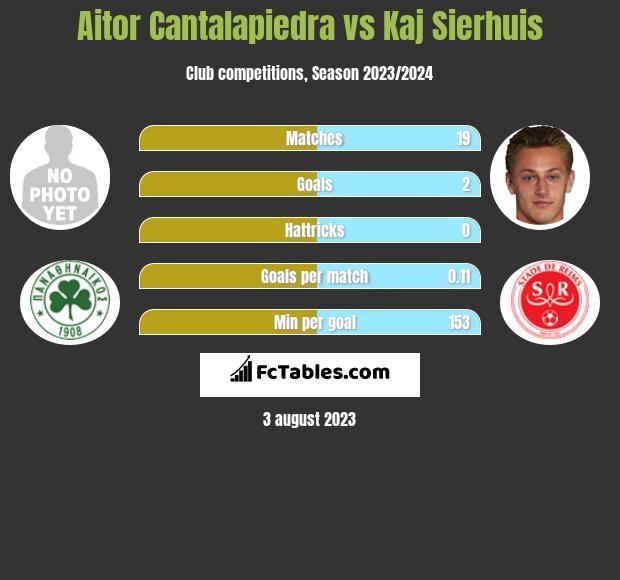 Aitor Cantalapiedra vs Kaj Sierhuis h2h player stats