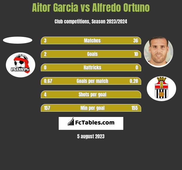 Aitor Garcia vs Alfredo Ortuno h2h player stats