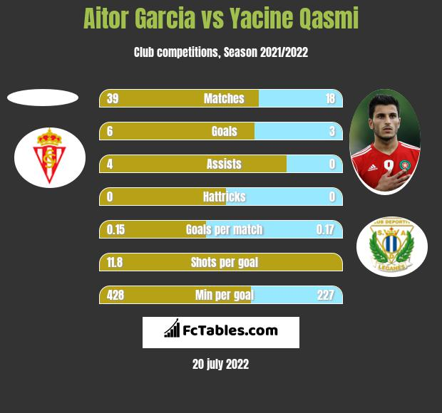 Aitor Garcia vs Yacine Qasmi h2h player stats