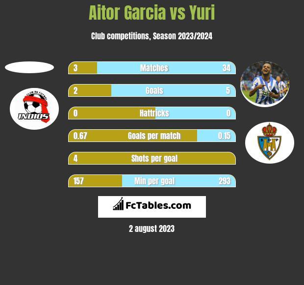 Aitor Garcia vs Yuri h2h player stats