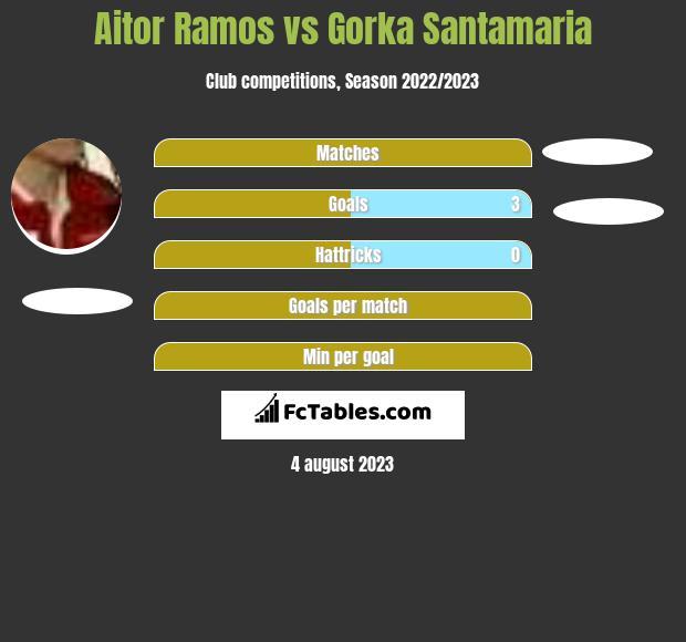 Aitor Ramos vs Gorka Santamaria h2h player stats