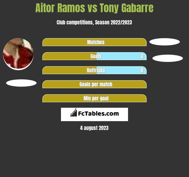 Aitor Ramos vs Tony Gabarre h2h player stats