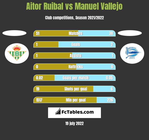 Aitor Ruibal vs Manuel Vallejo h2h player stats