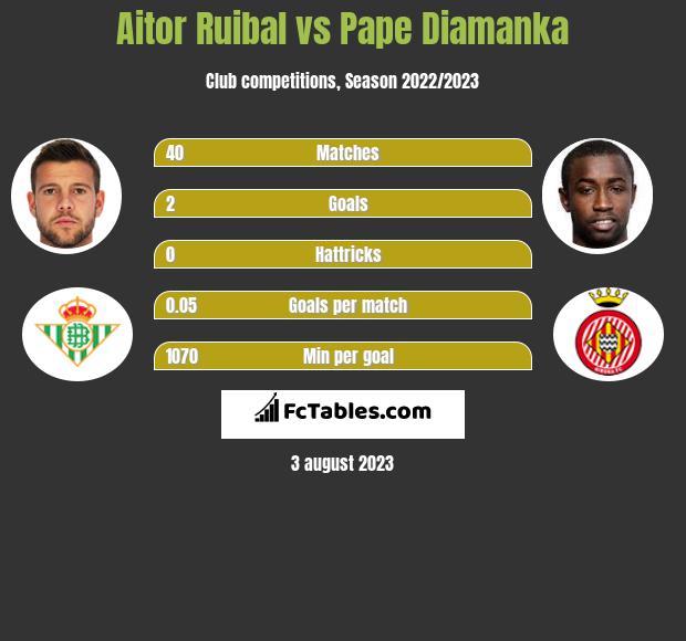 Aitor Ruibal vs Pape Diamanka h2h player stats