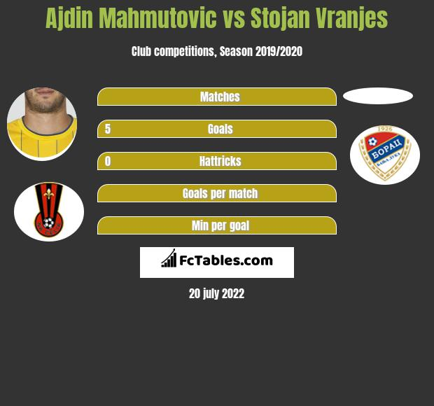 Ajdin Mahmutovic vs Stojan Vranjes h2h player stats