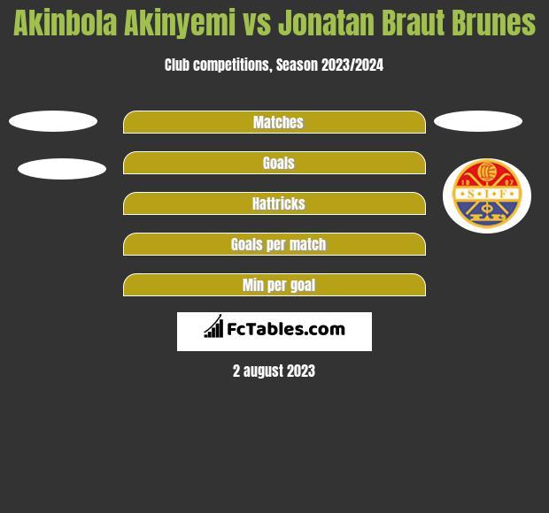 Akinbola Akinyemi vs Jonatan Braut Brunes h2h player stats