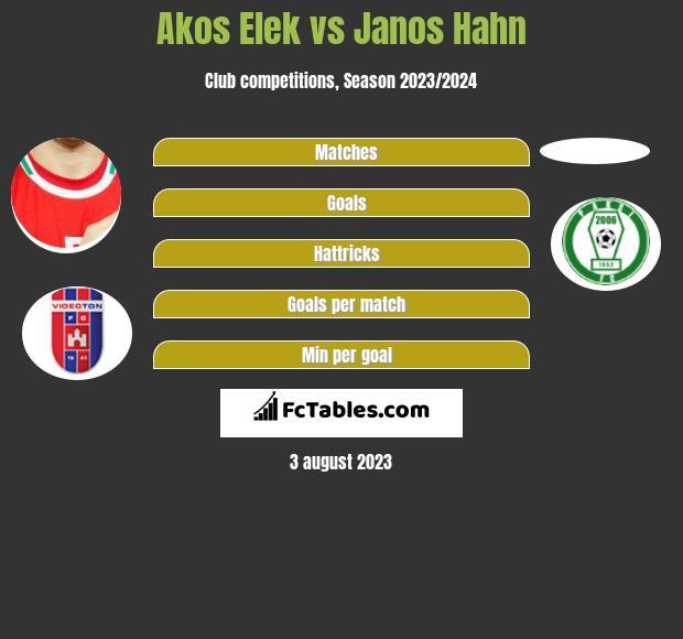 Akos Elek vs Janos Hahn infographic