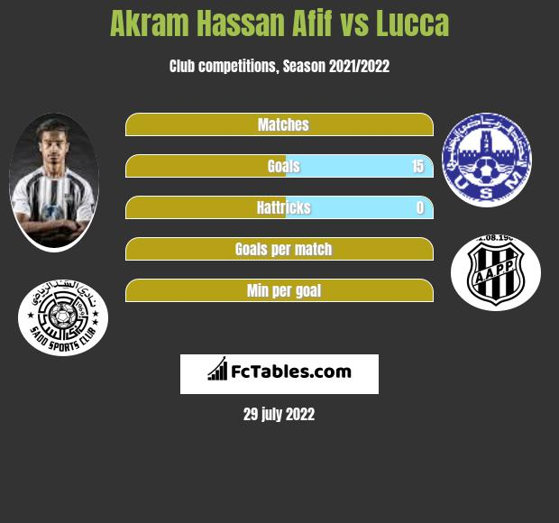 Akram Hassan Afif vs Lucca infographic
