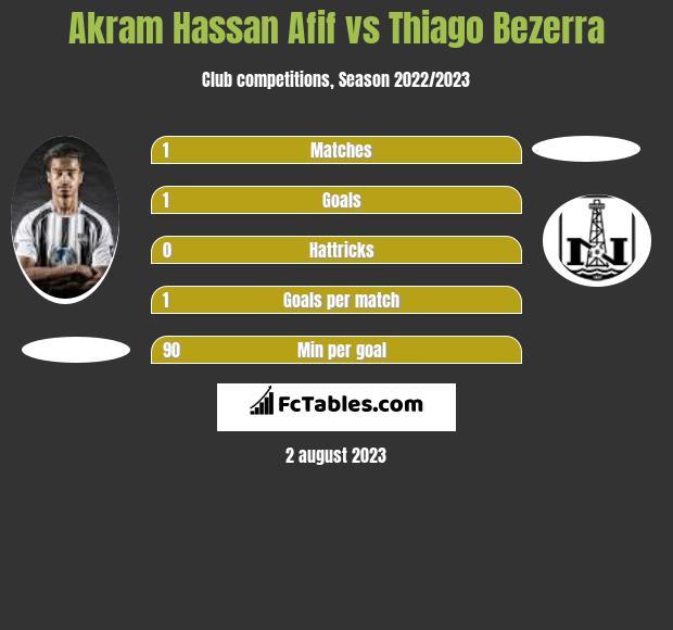 Akram Hassan Afif vs Thiago Bezerra h2h player stats
