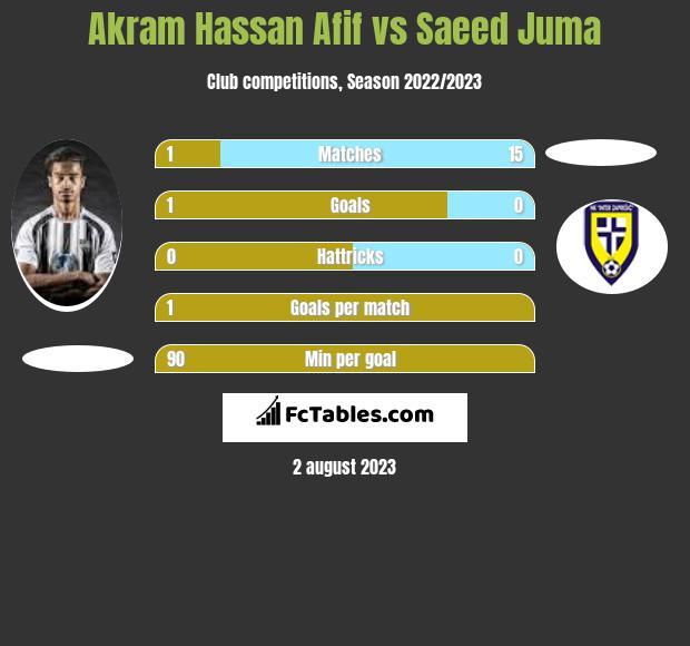 Akram Hassan Afif vs Saeed Juma h2h player stats