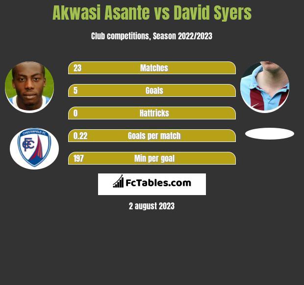 Akwasi Asante vs David Syers h2h player stats