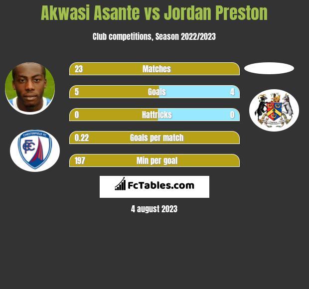 Akwasi Asante vs Jordan Preston h2h player stats