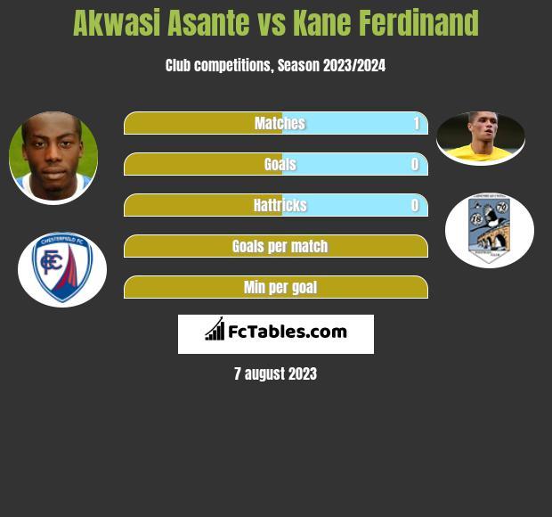 Akwasi Asante vs Kane Ferdinand h2h player stats