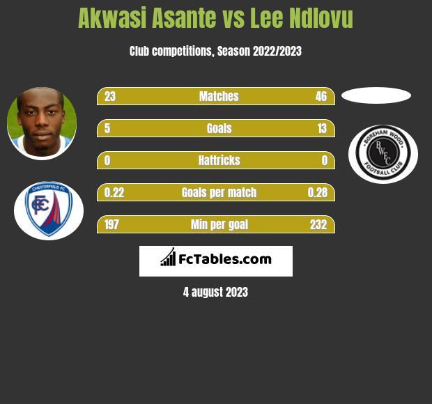 Akwasi Asante vs Lee Ndlovu h2h player stats