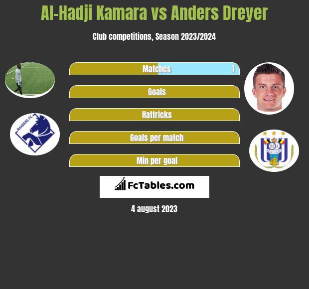 Al-Hadji Kamara vs Anders Dreyer h2h player stats