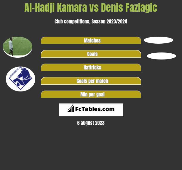 Al-Hadji Kamara vs Denis Fazlagic h2h player stats