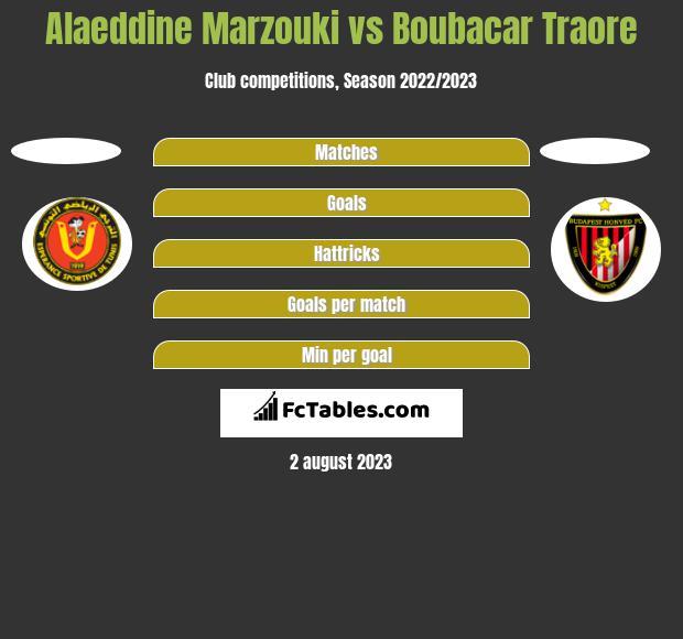 Alaeddine Marzouki vs Boubacar Traore h2h player stats