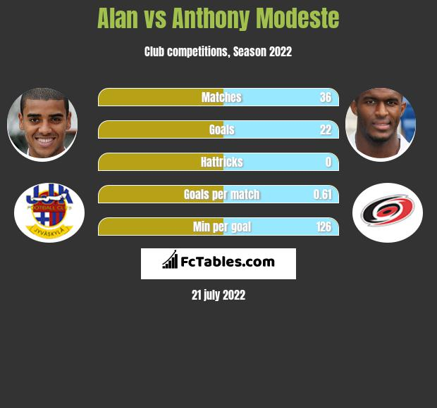 Alan vs Anthony Modeste h2h player stats