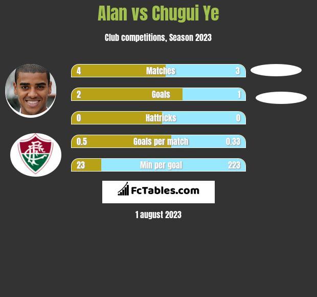 Alan vs Chugui Ye h2h player stats