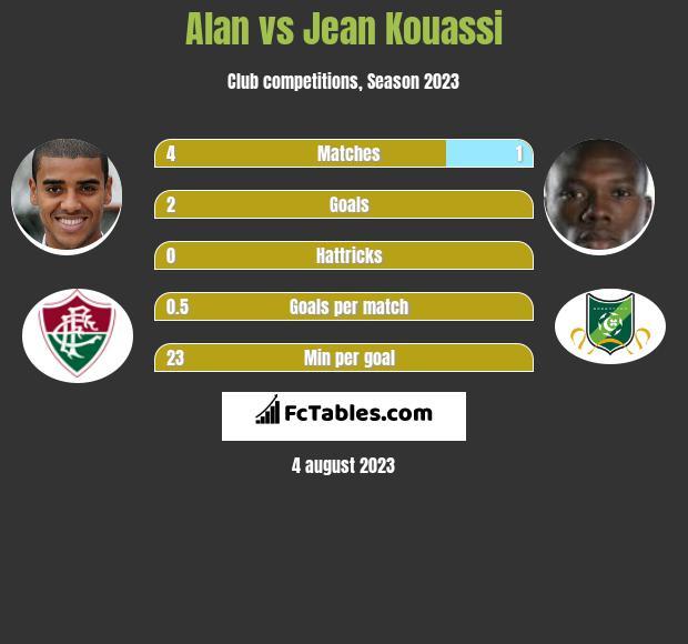Alan vs Jean Kouassi h2h player stats