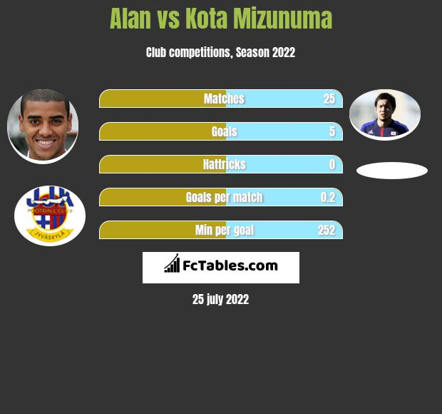 Alan vs Kota Mizunuma h2h player stats