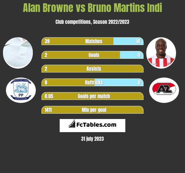 Alan Browne vs Bruno Martins Indi infographic