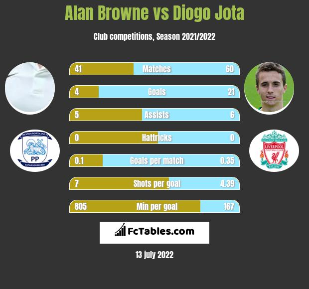 Alan Browne vs Diogo Jota h2h player stats