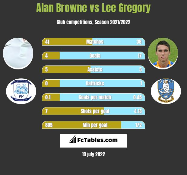 Alan Browne vs Lee Gregory infographic