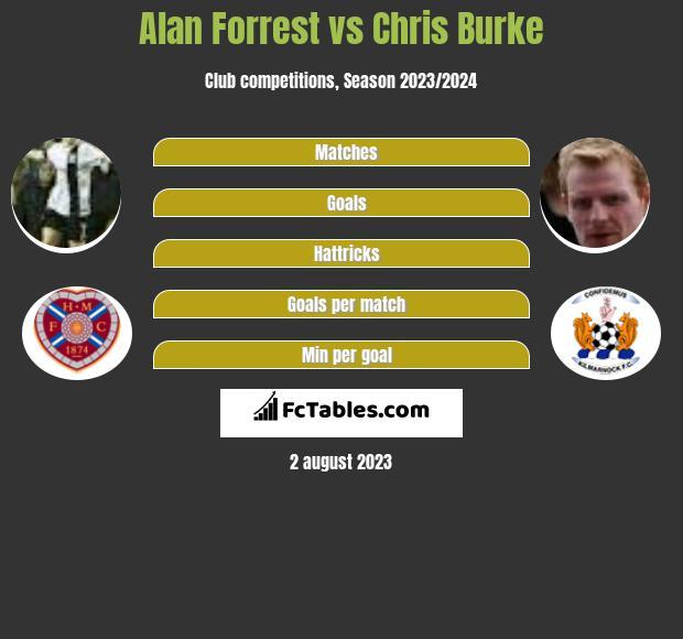 Alan Forrest vs Chris Burke h2h player stats