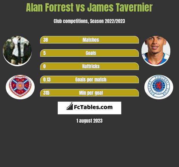 Alan Forrest vs James Tavernier h2h player stats