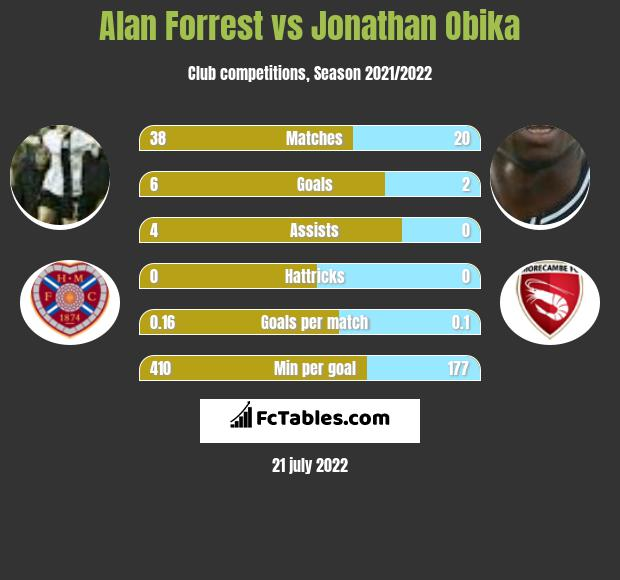 Alan Forrest vs Jonathan Obika h2h player stats